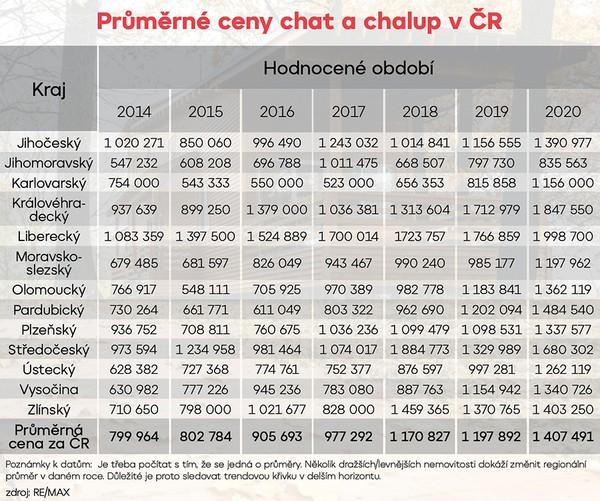 Průměrné ceny chat a chalup v ČR