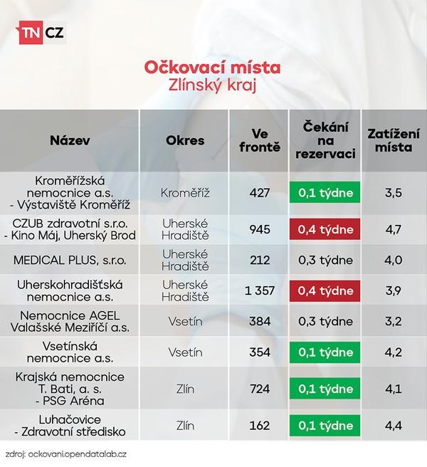 Vytížení očkovacích míst - Zlínský kraj