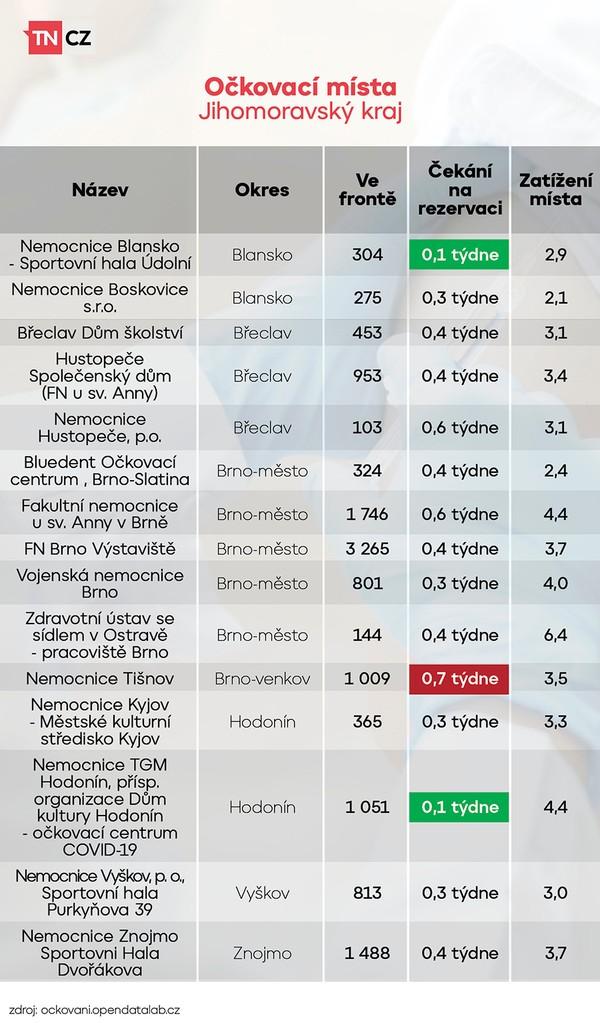 Vytížení očkovacích míst - Jihomoravský kraj