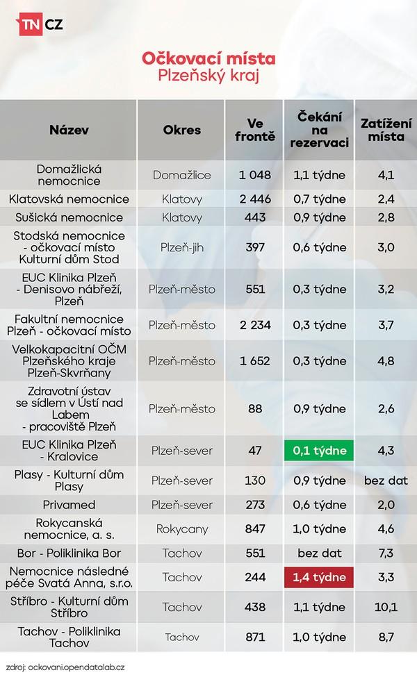 Vytížení očkovacích míst - Plzeňský kraj