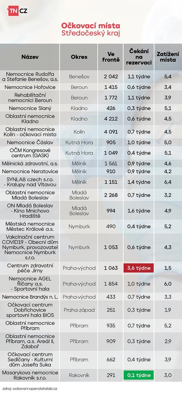 Vytížení očkovacích míst - Středočeský kraj