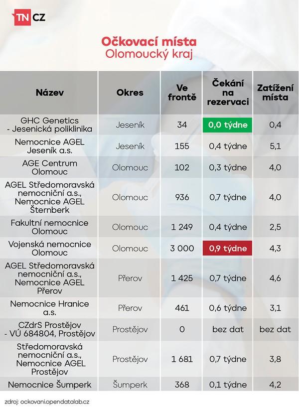 Vytížení očkovacích míst - Olomoucký kraj