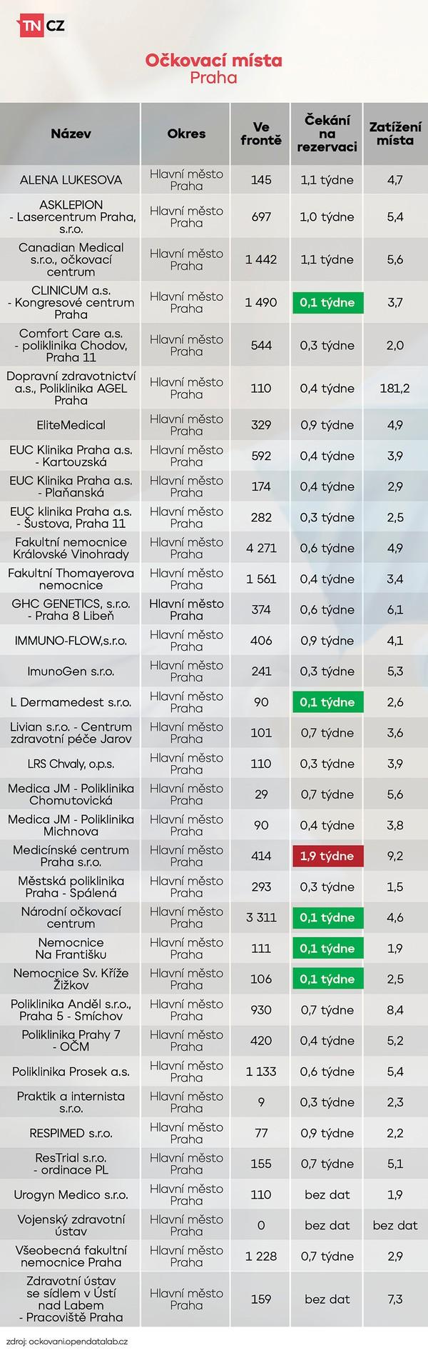 Vytížení očkovacích míst - Praha