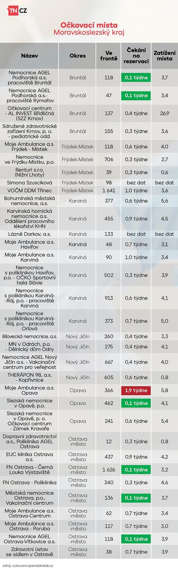 Vytížení očkovacích míst - Moravskoslezský kraj