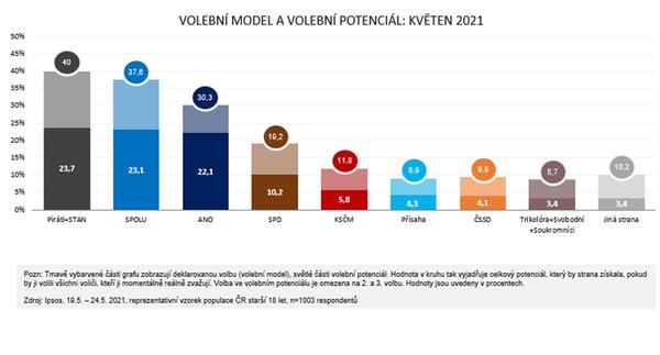 Volební model - květen