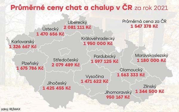 Průměrné ceny chat a chalup v ČR za rok 2021