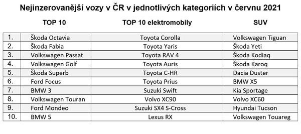 Nejinzerovanější vozy v ČR v jednotlivých kategoriích v červnu 2021