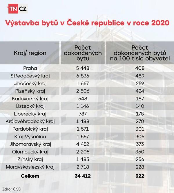 Výstavba bytů v České republice v roce 2020
