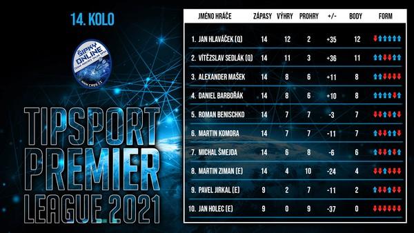 Tabulka Tipsport Premier League po 14. kole