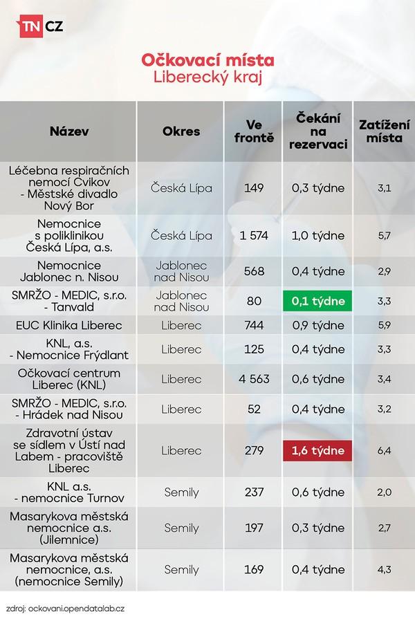 Vytížení očkovacích míst - Liberecký kraj