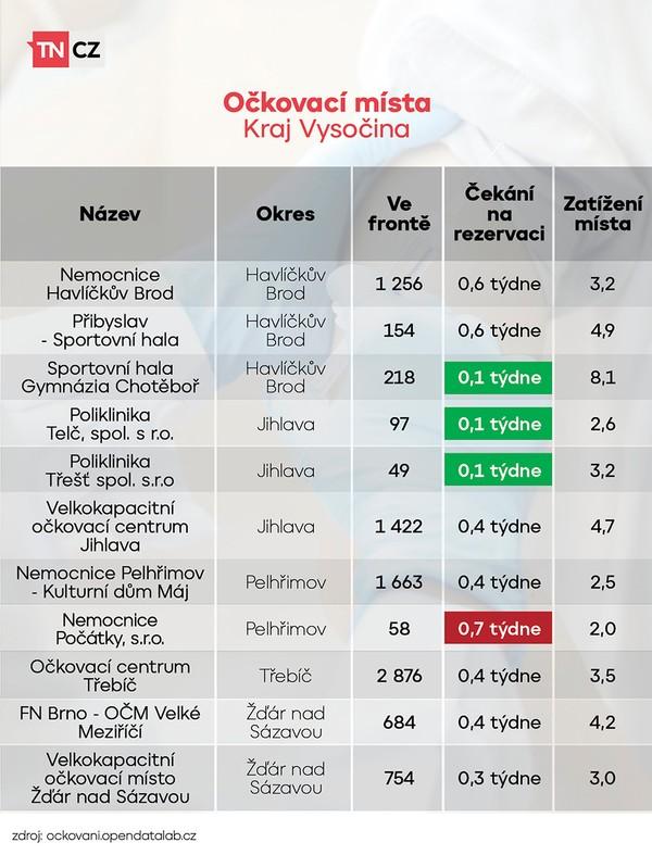 Vytížení očkovacích míst - Kraj Vysočina