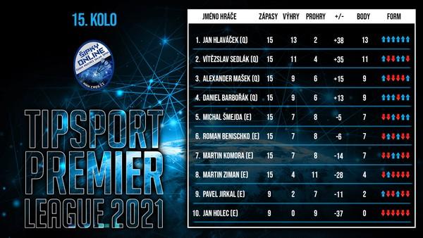 Tabulka po 15. kole Tipsport Premier League 2021